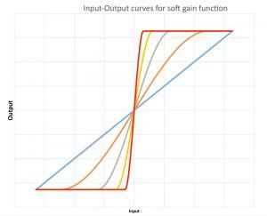 Soft gain input-output chart